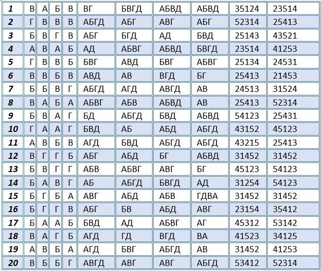 Решебник Дпа 2013 Математика